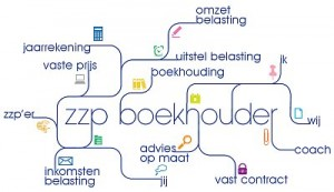 Boekhouding Amsterdam