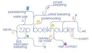 Boekhouder Hoofddorp